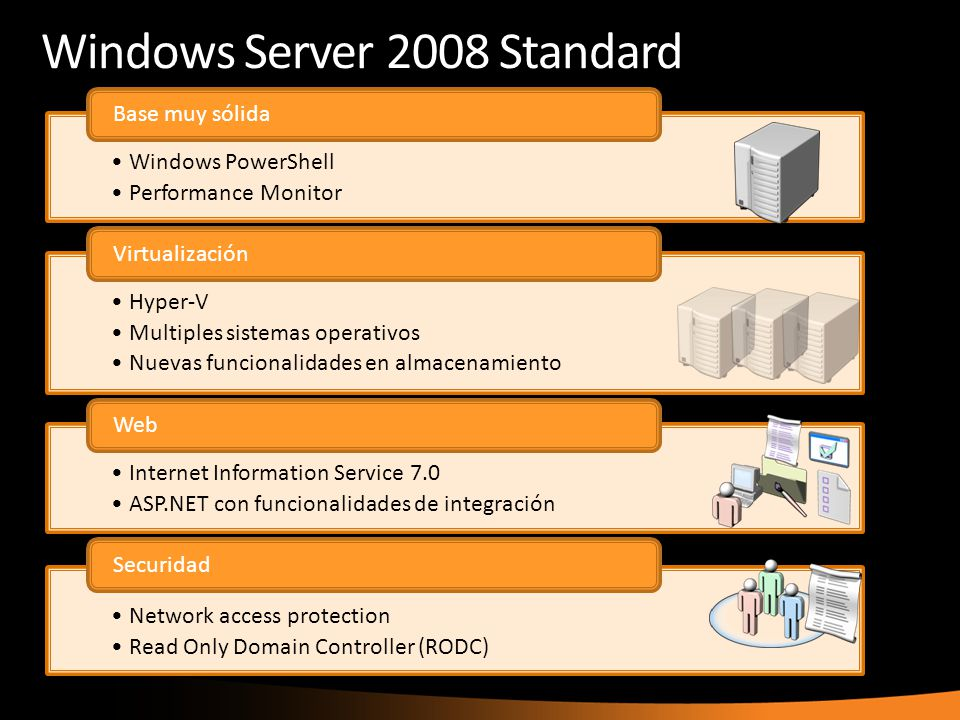 Windows Server 2008 Standard Windows PowerShell Performance Monitor Base muy sólida Hyper-V Multiples sistemas operativos Nuevas funcionalidades en al