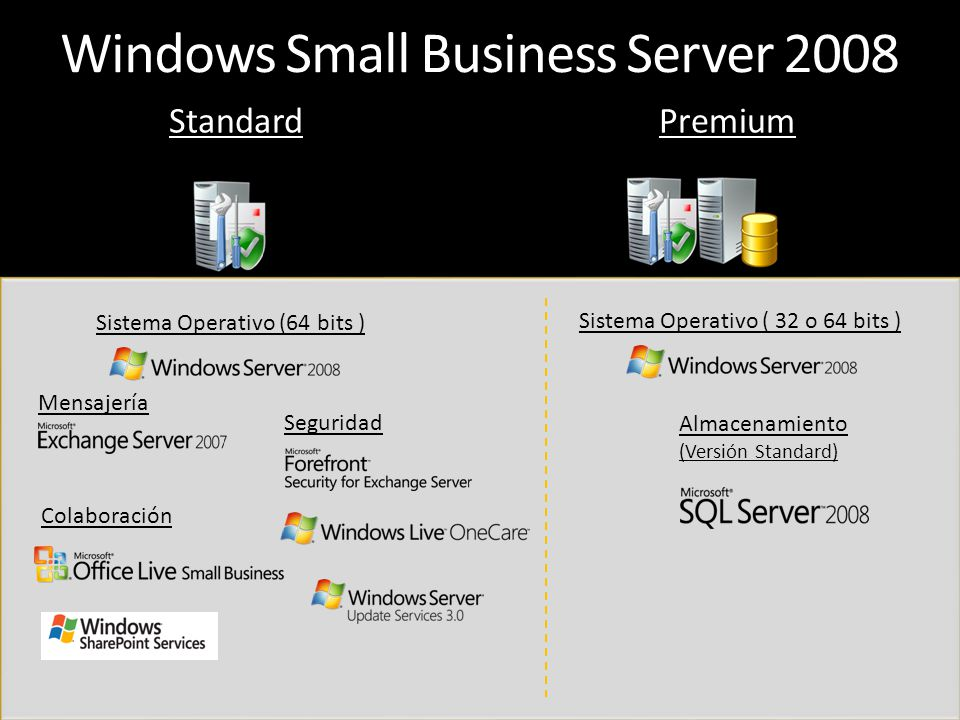 Windows Small Business Server 2008 StandardPremium Sistema Operativo (64 bits ) Mensajería Seguridad Colaboración Sistema Operativo ( 32 o 64 bits ) A