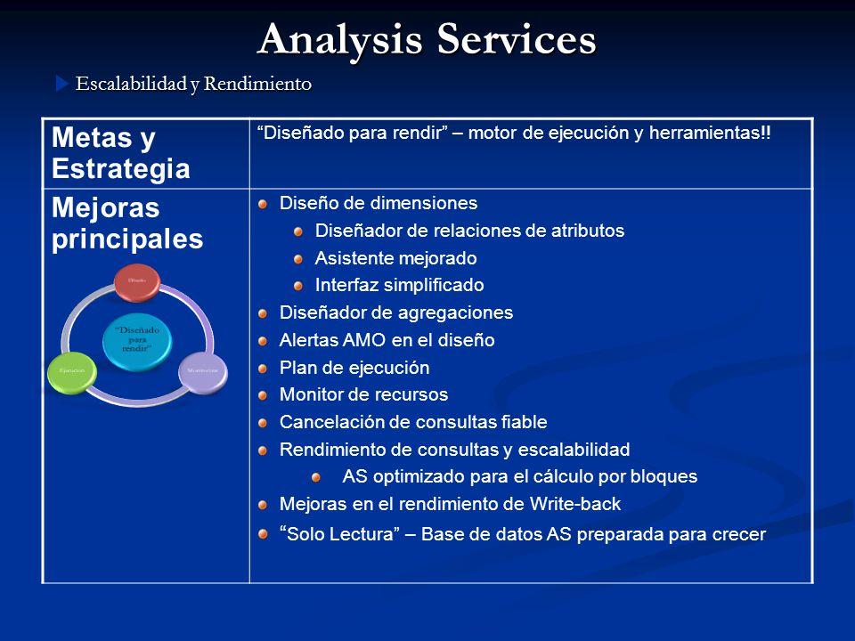 Analysis Services Metas y Estrategia Diseñado para rendir – motor de ejecución y herramientas!! Mejoras principales Diseño de dimensiones Diseñador de