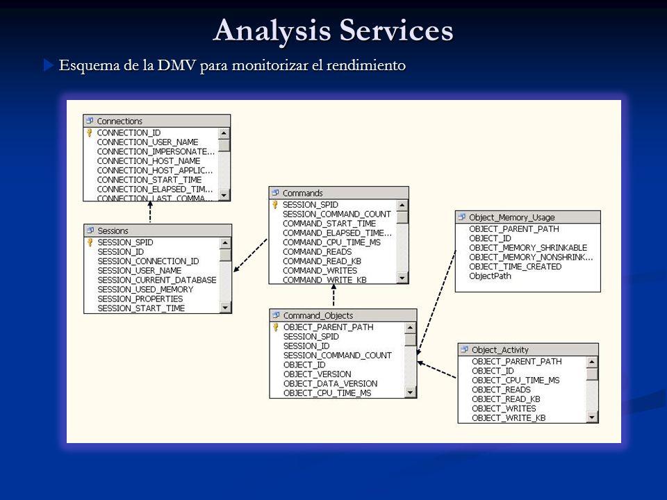 Analysis Services Esquema de la DMV para monitorizar el rendimiento
