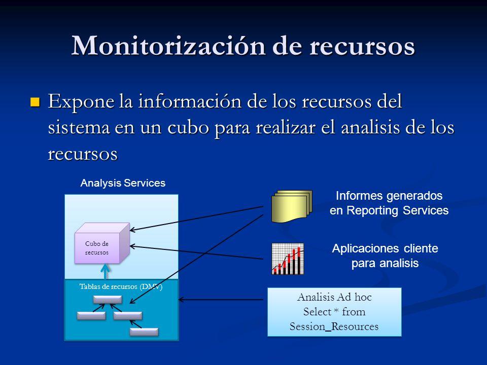 Monitorización de recursos Expone la información de los recursos del sistema en un cubo para realizar el analisis de los recursos Expone la informació
