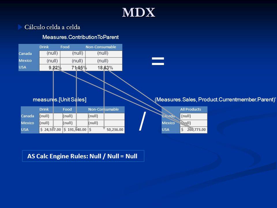 MDX Cálculo celda a celda DrinkFoodNon-Consumable Canada Mexico USA DrinkFoodNon-Consumable Canada(null) Mexico(null) USA $ 24,597.00 $ 191,940.00 $ 5