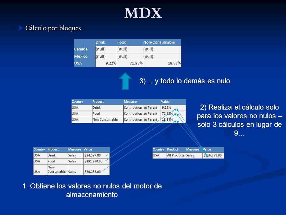 MDX Cálculo por bloques CountryProductMeasureValue USAAll ProductsSales $266,773.00 CountryProductMeasureValue USADrinkSales $24,597.00 USAFoodSales $