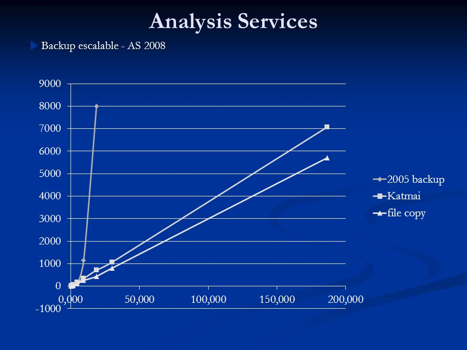 Analysis Services Backup escalable - AS 2008