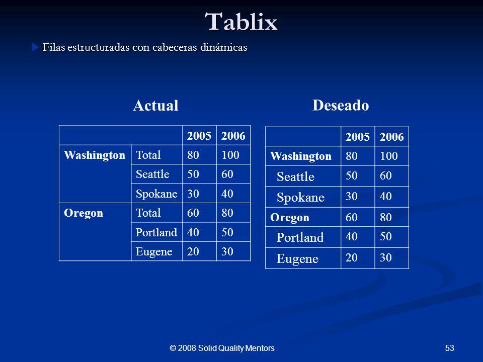 Tablix Filas estructuradas con cabeceras dinámicas 53© 2008 Solid Quality Mentors 20052006 Washington80100 Seattle 5060 Spokane 3040 Oregon6080 Portla