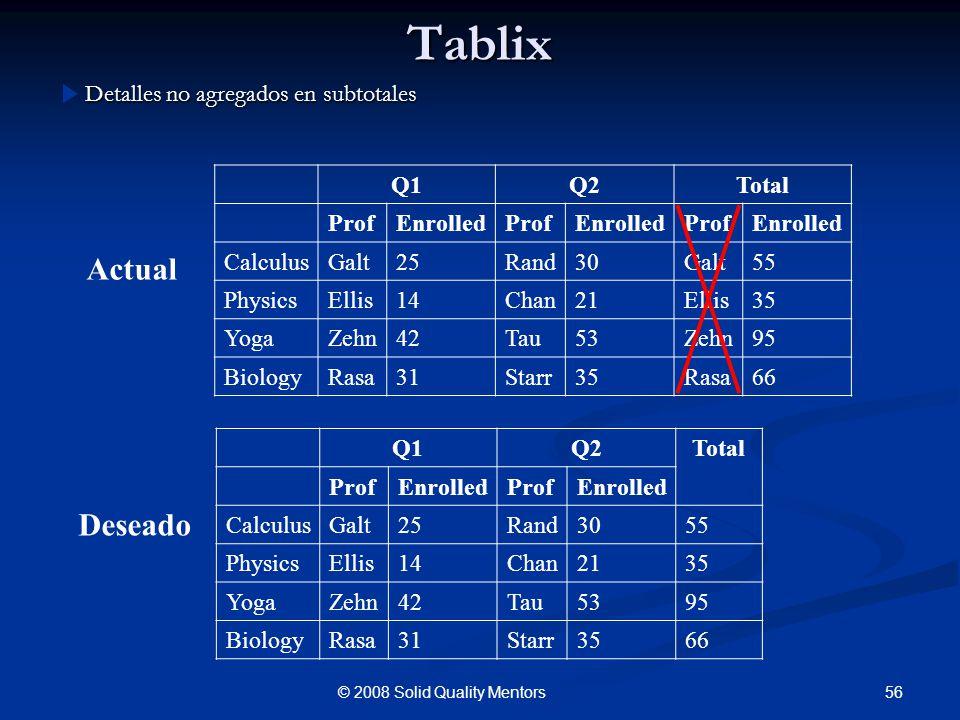 Tablix Detalles no agregados en subtotales 56© 2008 Solid Quality Mentors Actual Deseado Q1Q2Total ProfEnrolledProfEnrolled CalculusGalt25Rand3055 Phy