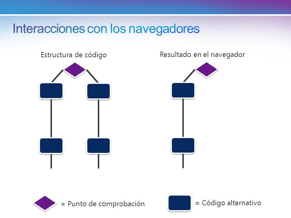 = Punto de comprobación = Código alternativo Estructura de código Resultado en el navegador