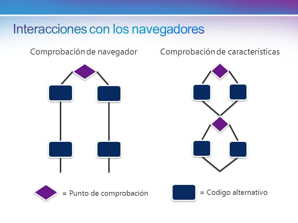 = Punto de comprobación = Codigo alternativo Comprobación de característicasComprobación de navegador