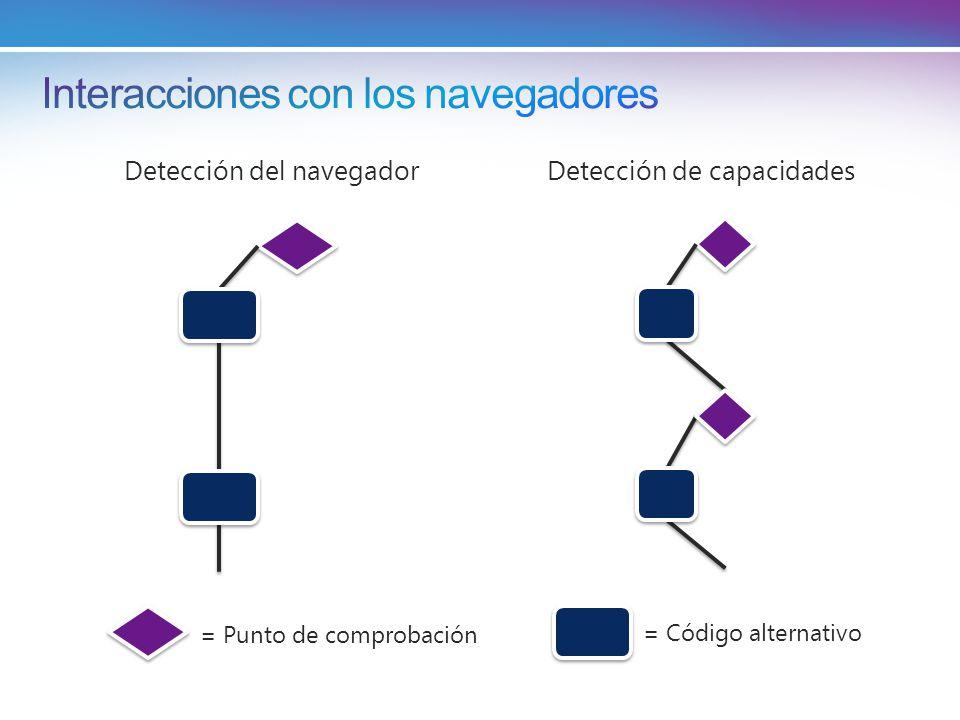 = Punto de comprobación = Código alternativo Detección de capacidadesDetección del navegador