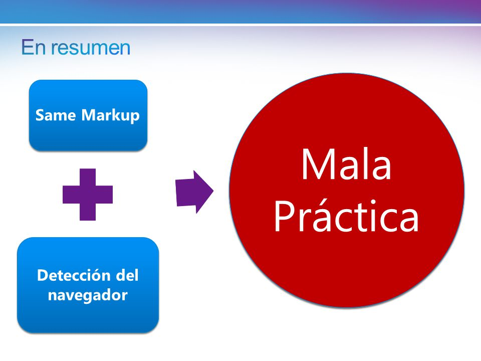 Same Markup Detección de capacidades Buena Práctica Same Markup Detección del navegador Mala Práctica
