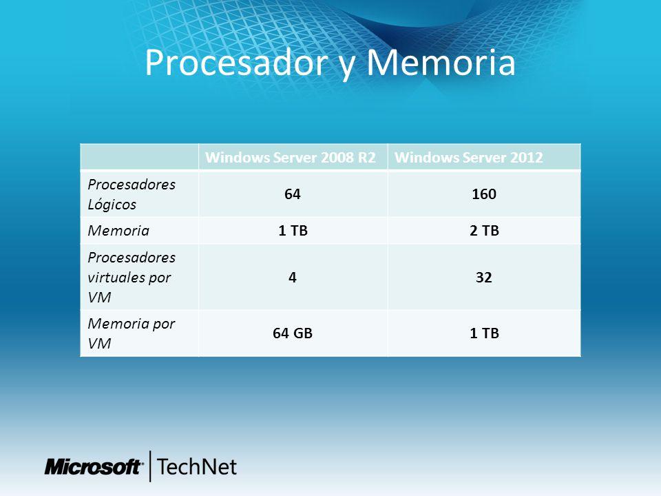 Procesador y Memoria Windows Server 2008 R2Windows Server 2012 Procesadores Lógicos 64160 Memoria 1 TB2 TB Procesadores virtuales por VM 432 Memoria p