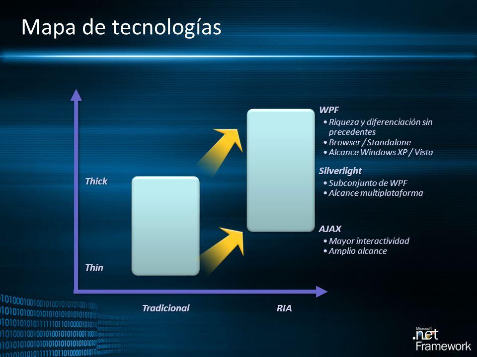 Mapa de tecnologías Mayor interactividad Amplio alcance Riqueza y diferenciación sin precedentes Browser / Standalone Alcance Windows XP / Vista Subco
