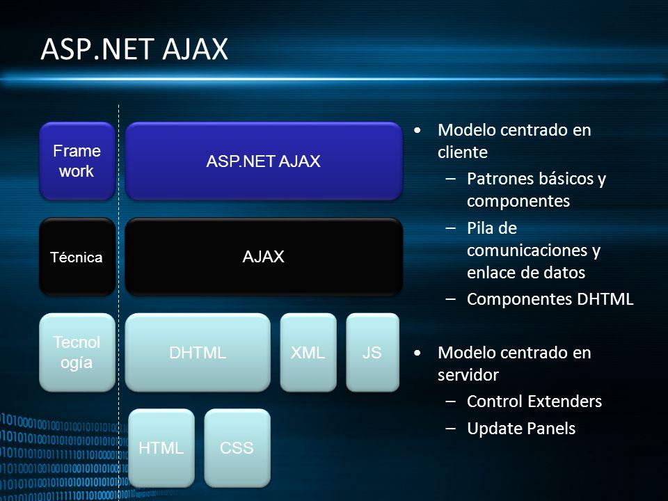 Frame work Técnica Tecnol ogía ASP.NET AJAX AJAX DHTML XML JS HTML CSS ASP.NET AJAX Modelo centrado en cliente –Patrones básicos y componentes –Pila d