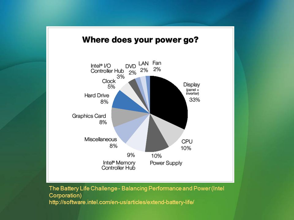 The Battery Life Challenge - Balancing Performance and Power (Intel Corporation) http://software.intel.com/en-us/articles/extend-battery-life/