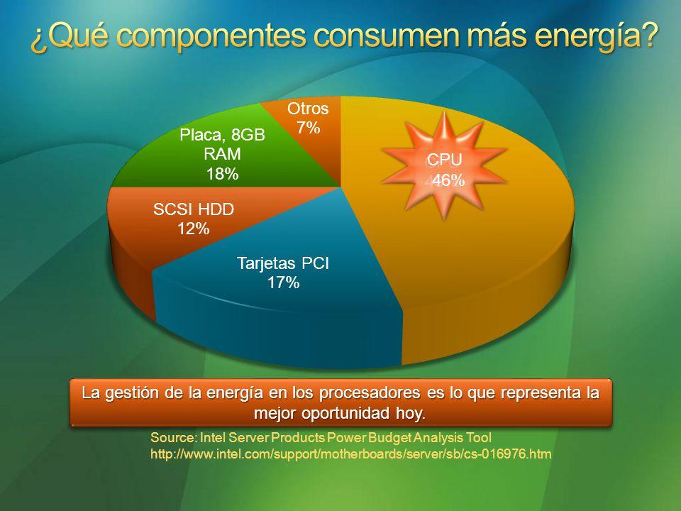 La gestión de la energía en los procesadores es lo que representa la mejor oportunidad hoy.