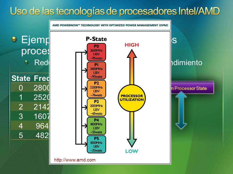 Ejemplo: Política de estado de los procesadores Reducir la frequencia si lo permite el rendimiento StateFreq%Type 02800100Performance 1252090Performance 2214285Performance 3160775Performance 496460Performance 548250Performance Maximum Processor State Minimum Processor State http://www.amd.com