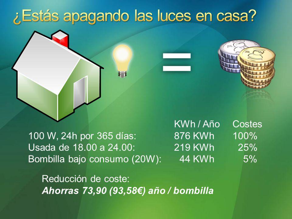 KWh / AñoCostes 100 W, 24h por 365 días:876 KWh100% Usada de 18.00 a 24.00:219 KWh 25% Bombilla bajo consumo (20W): 44 KWh 5% Reducción de coste: Ahorras 73,90 (93,58) año / bombilla