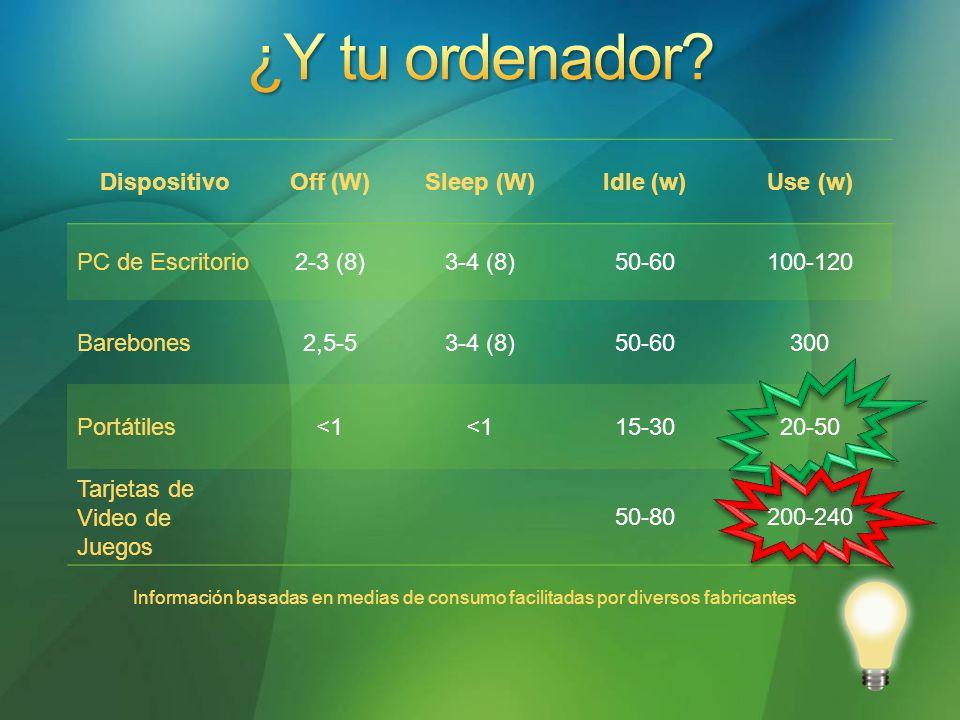 Información basadas en medias de consumo facilitadas por diversos fabricantes DispositivoOff (W)Sleep (W)Idle (w)Use (w) PC de Escritorio2-3 (8)3-4 (8)50-60100-120 Barebones2,5-53-4 (8)50-60300 Portátiles<1 15-3020-50 Tarjetas de Video de Juegos 50-80200-240