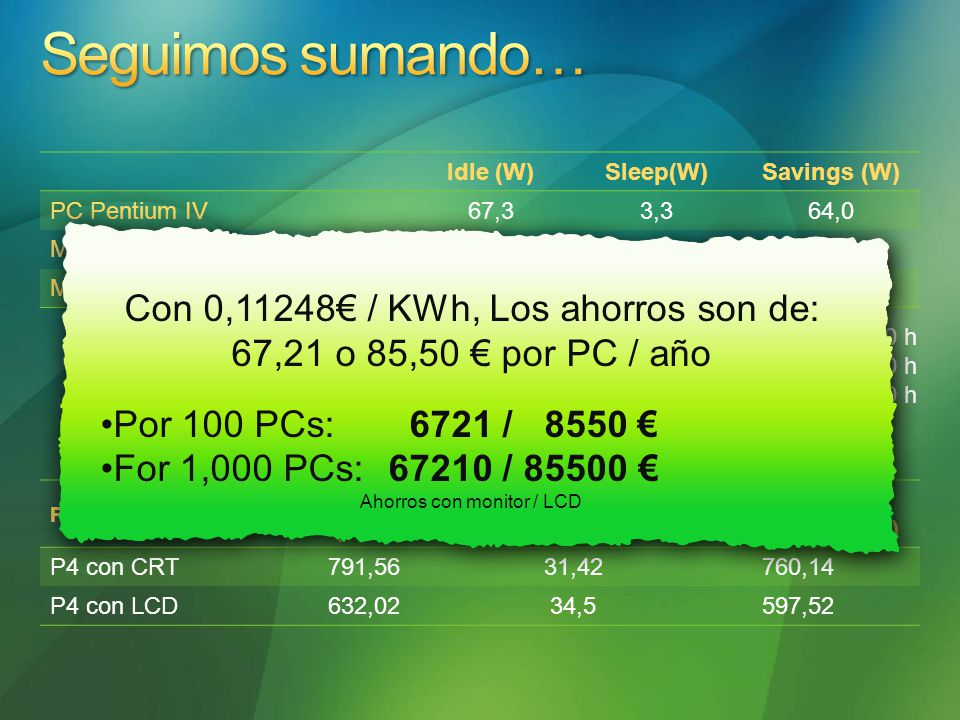 Idle (W) Sleep(W)Savings (W) PC Pentium IV 67,3 3,364,0 Monitores CRT 17 61,2 1,859,4 Monitores LCD 17 35,3 2,333,0 Horas totales anuales: 24h x 365=