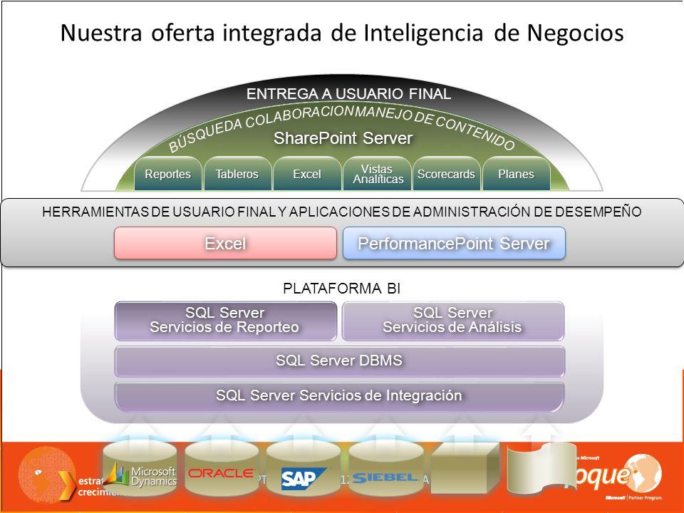 HERRAMIENTAS DE USUARIO FINAL Y APLICACIONES DE ADMINISTRACIÓN DE DESEMPEÑO ExcelExcel PerformancePoint Server PLATAFORMA BI SQL Server Servicios de R
