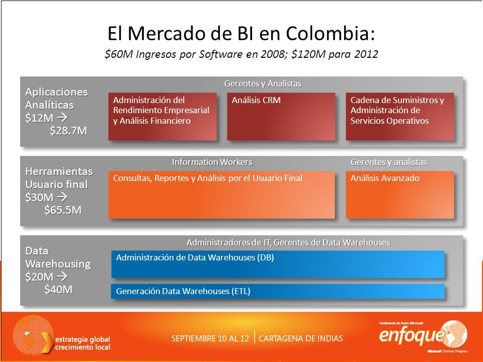 El Mercado de BI en Colombia: $60M Ingresos por Software en 2008; $120M para 2012 AplicacionesAnalíticas $12M $12M $28.7M $28.7MAplicacionesAnalíticas