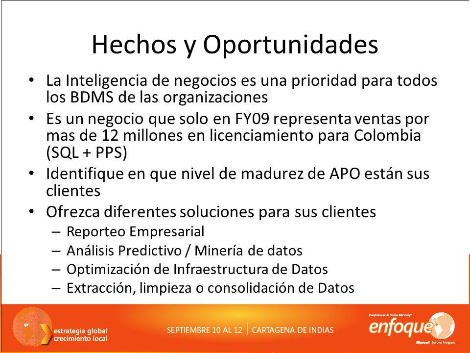 Hechos y Oportunidades La Inteligencia de negocios es una prioridad para todos los BDMS de las organizaciones Es un negocio que solo en FY09 represent