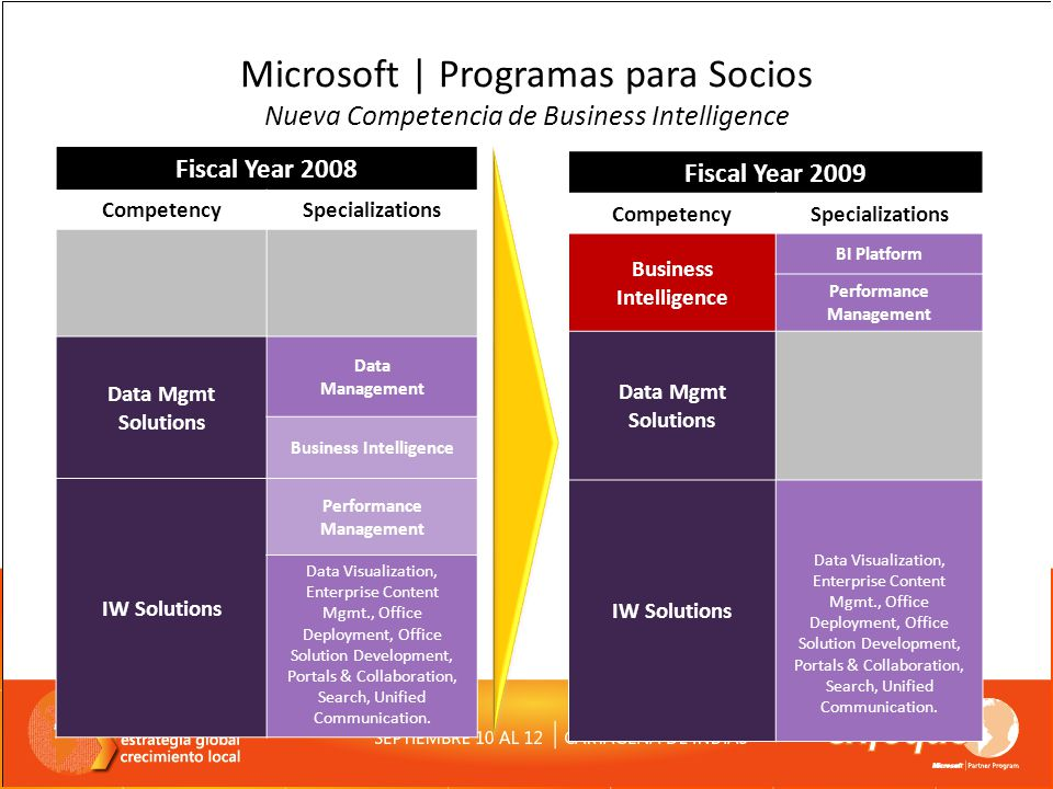 Microsoft | Programas para Socios Nueva Competencia de Business Intelligence Fiscal Year 2008 CompetencySpecializations Data Mgmt Solutions Data Manag
