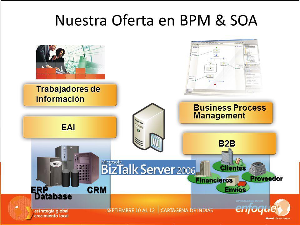 EAI EAI Trabajadores de información ERPCRM Database B2B Clientes Proveedor Envios Financieros Business Process Management Nuestra Oferta en BPM & SOA