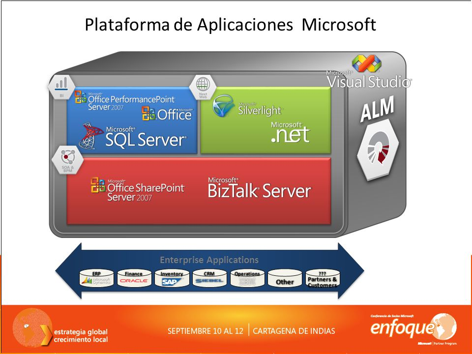 Plataforma de Aplicaciones Microsoft Enterprise Applications Other Partners & Customers ERPFinanceInventoryCRMOperations???