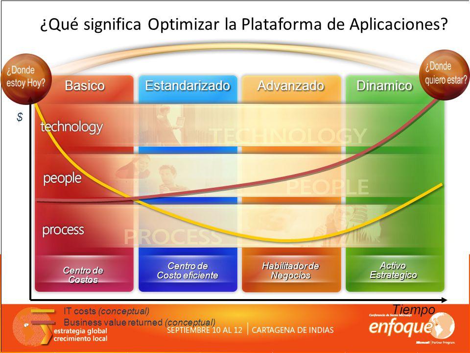 Centro de Costos Centro de Costo eficiente Habilitador de Negocios Activo Estrategico Tiempo $ IT costs (conceptual) Business value returned (conceptu