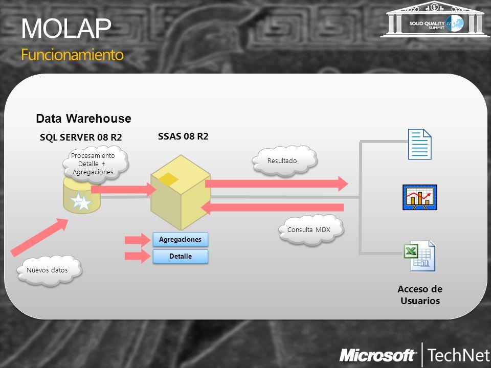 Funcionamiento Acceso de Usuarios SSAS 08 R2 SQL SERVER 08 R2 Data Warehouse Agregaciones Detalle Consulta MDX Resultado Nuevos datos Procesamiento De