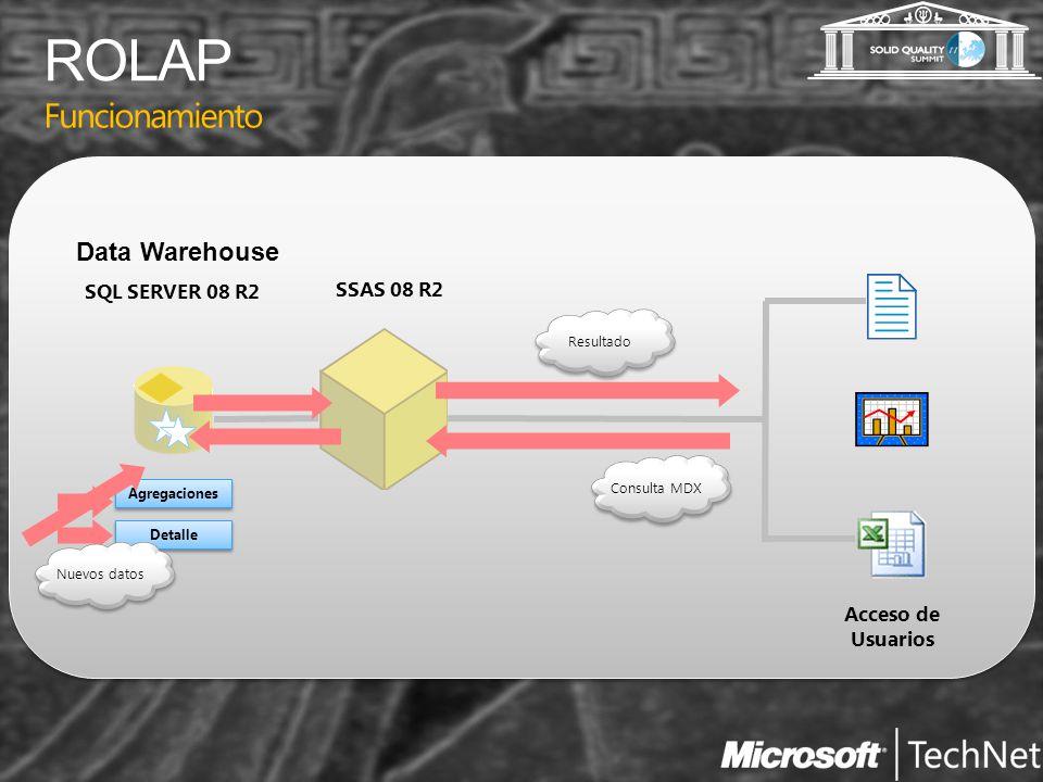 Funcionamiento Acceso de Usuarios SSAS 08 R2 SQL SERVER 08 R2 Data Warehouse Agregaciones Detalle Consulta MDX Resultado Nuevos datos