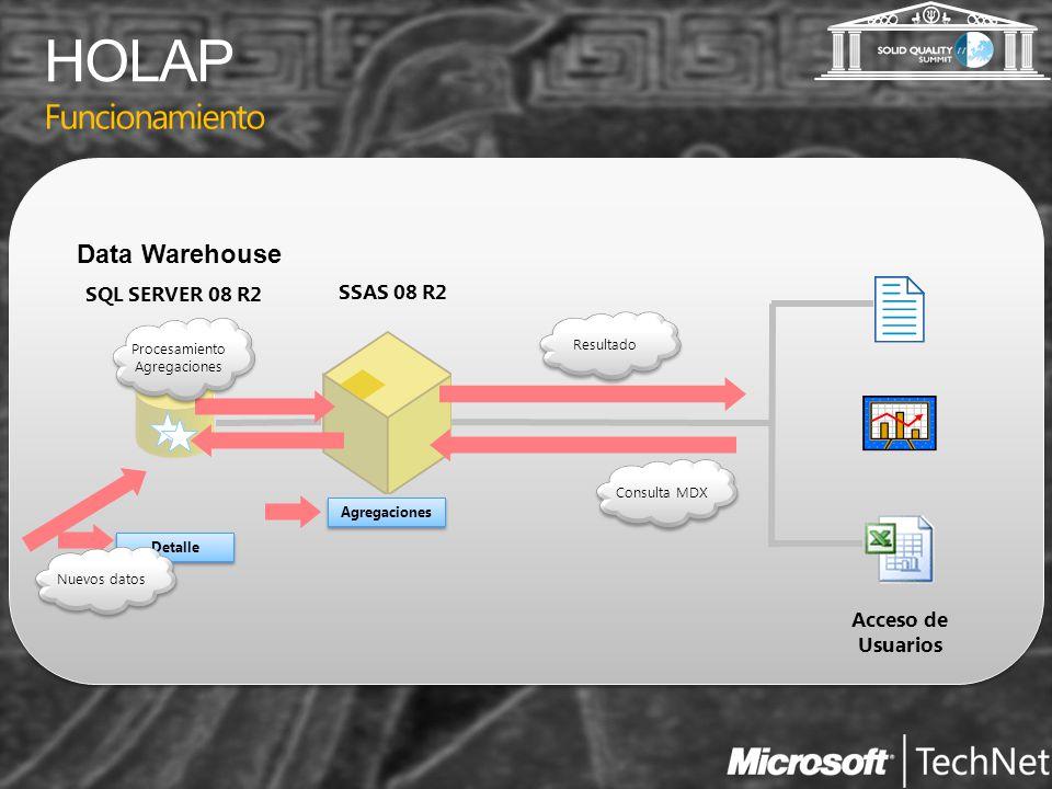 Funcionamiento Acceso de Usuarios SSAS 08 R2 SQL SERVER 08 R2 Data Warehouse Agregaciones Detalle Consulta MDX Resultado Nuevos datos Procesamiento Ag