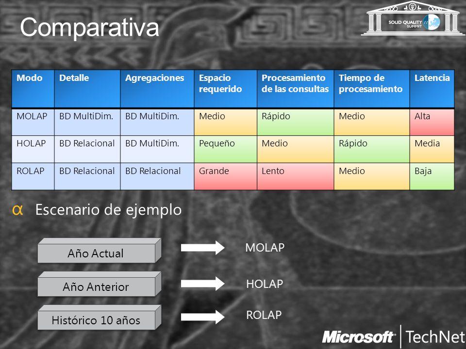 Comparativa ModoDetalleAgregacionesEspacio requerido Procesamiento de las consultas Tiempo de procesamiento Latencia MOLAPBD MultiDim. MedioRápidoMedi