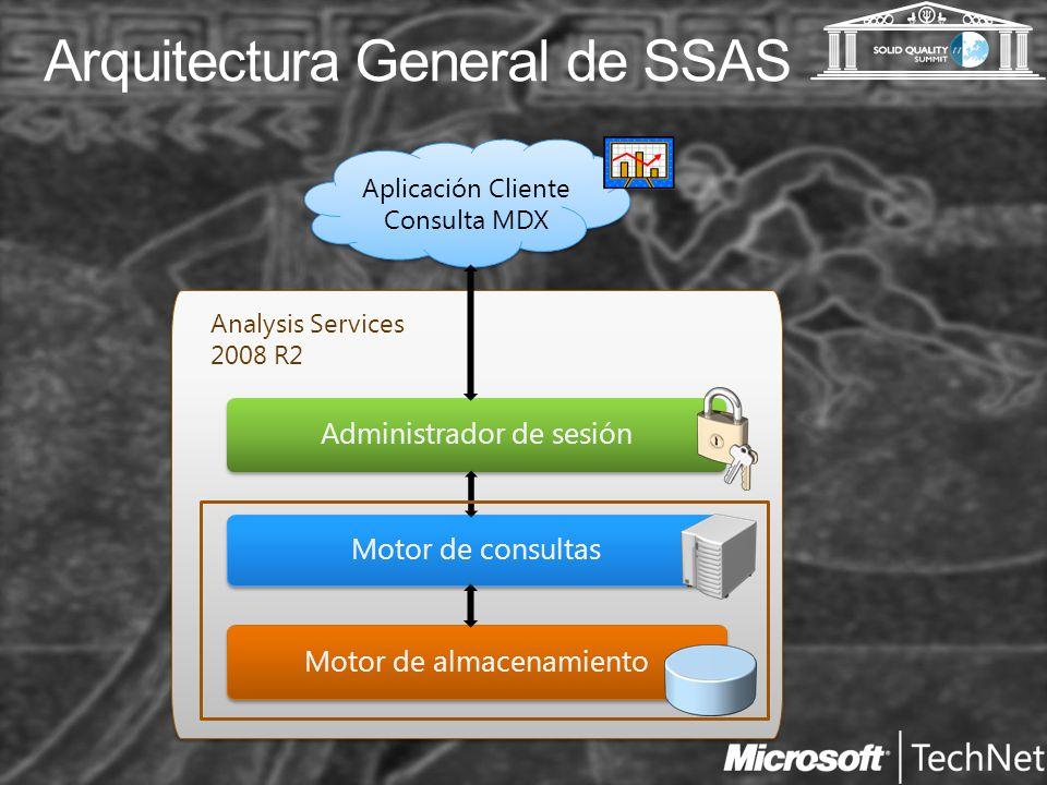 Arquitectura General de SSAS Aplicación Cliente Consulta MDX Administrador de sesión Motor de consultas Motor de almacenamiento Analysis Services 2008