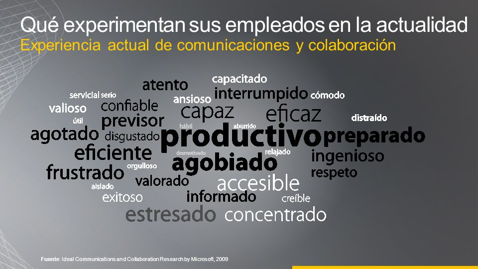 Qué experimentan sus empleados en la actualidad Experiencia actual de comunicaciones y colaboración Fuente: Ideal Communications and Collaboration Res