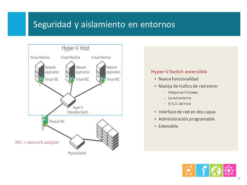 Seguridad y aislamiento en entornos Hyper-V Switch extensible Nueva funcionalidad Manija de trafico de red entre: – Máquinas Virtuales – La red extern