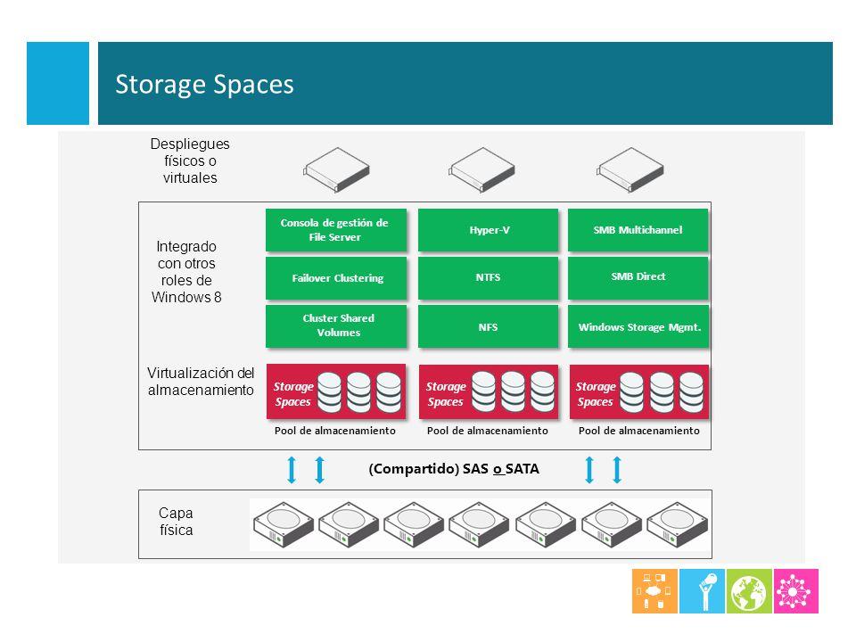 Virtualización del almacenamiento Despliegues físicos o virtuales Capa física (Compartido) SAS o SATA Integrado con otros roles de Windows 8 Pool de a