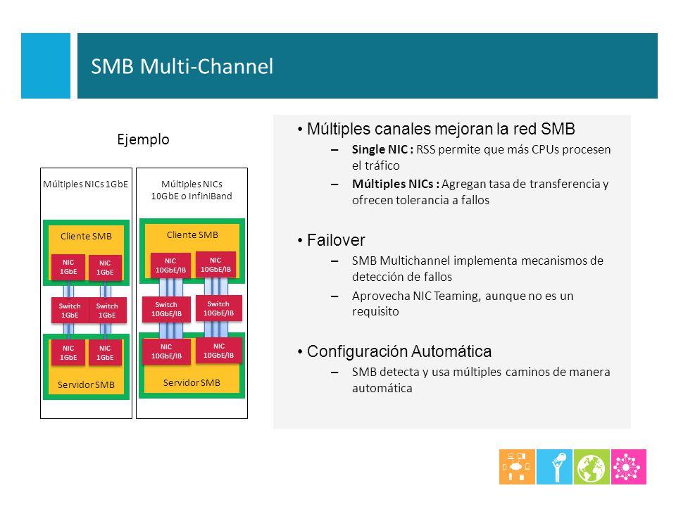 Múltiples canales mejoran la red SMB – Single NIC : RSS permite que más CPUs procesen el tráfico – Múltiples NICs : Agregan tasa de transferencia y of