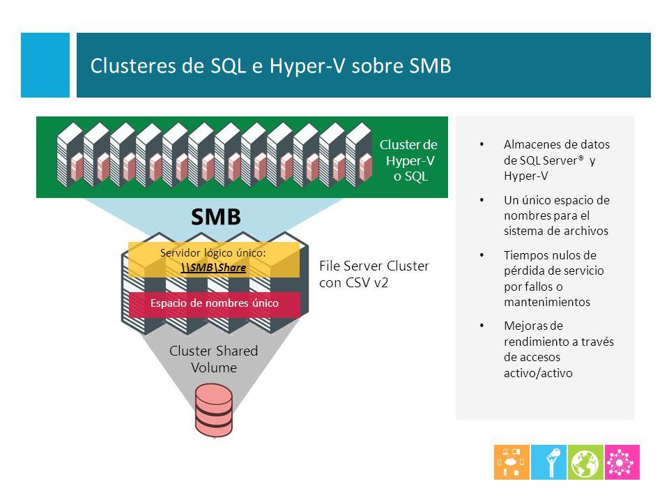 Almacenes de datos de SQL Server® y Hyper-V Un único espacio de nombres para el sistema de archivos Tiempos nulos de pérdida de servicio por fallos o