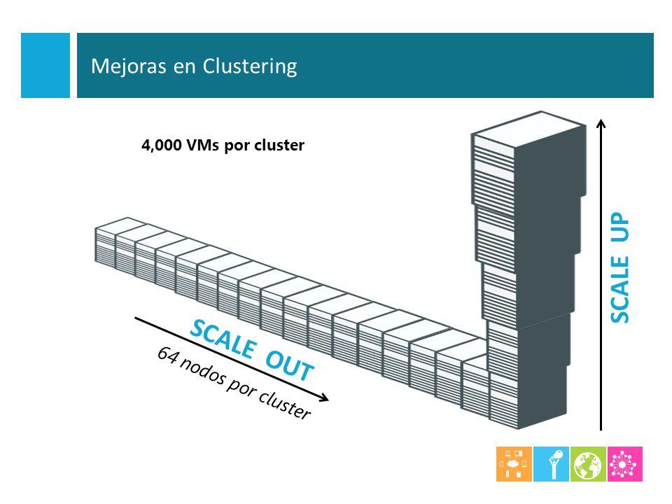 SCALE OUT SCALE UP 4,000 VMs por cluster 64 nodos por cluster Mejoras en Clustering