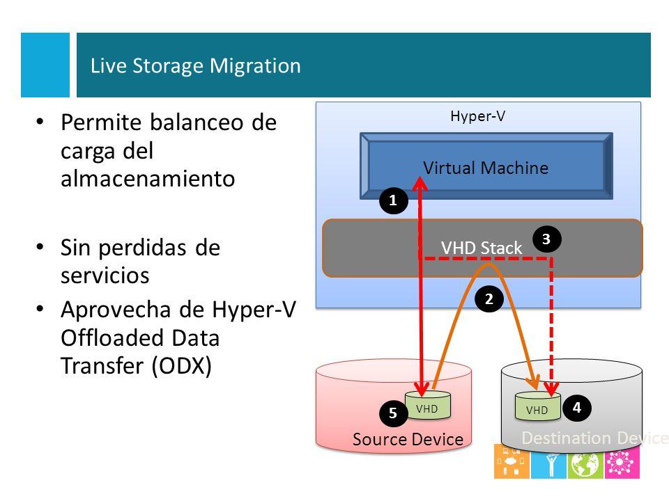Permite balanceo de carga del almacenamiento Sin perdidas de servicios Aprovecha de Hyper-V Offloaded Data Transfer (ODX) Hyper-V Virtual Machine Sour