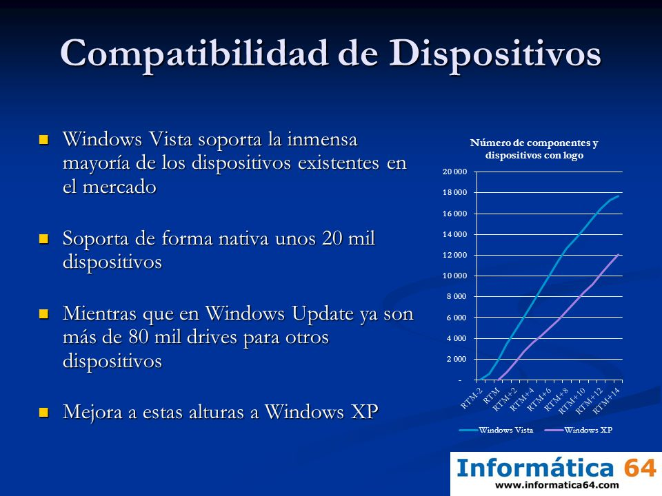 Compatibilidad de Dispositivos Windows Vista soporta la inmensa mayoría de los dispositivos existentes en el mercado Windows Vista soporta la inmensa mayoría de los dispositivos existentes en el mercado Soporta de forma nativa unos 20 mil dispositivos Soporta de forma nativa unos 20 mil dispositivos Mientras que en Windows Update ya son más de 80 mil drives para otros dispositivos Mientras que en Windows Update ya son más de 80 mil drives para otros dispositivos Mejora a estas alturas a Windows XP Mejora a estas alturas a Windows XP