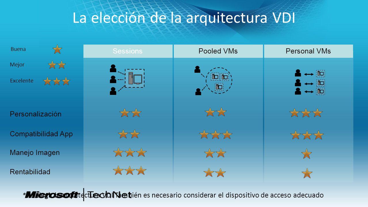 SessionsPersonal VMsPooled VMs La elección de la arquitectura VDI Manejo Imagen Compatibilidad App Personalización Rentabilidad Buena Mejor Excelente