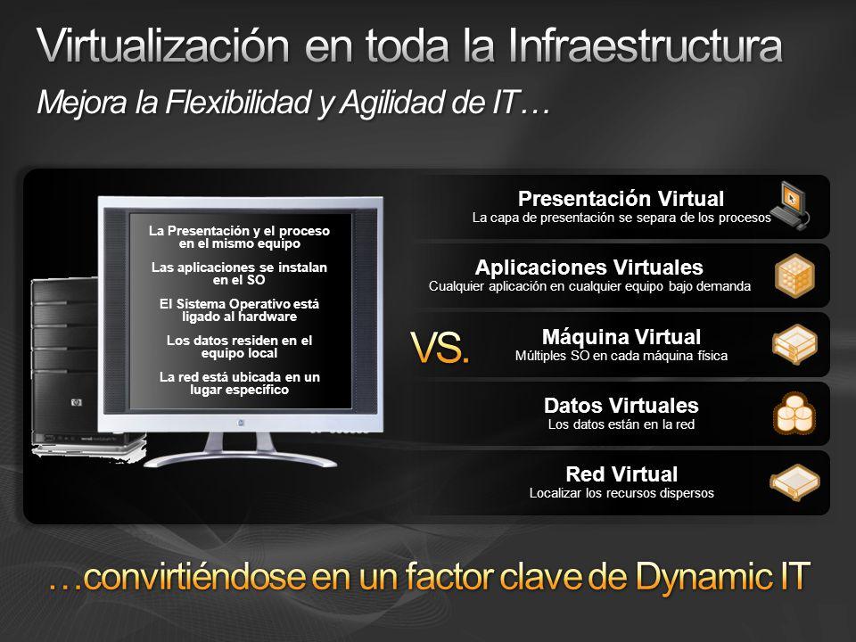 Máquina Virtual Múltiples SO en cada máquina física Aplicaciones Virtuales Cualquier aplicación en cualquier equipo bajo demanda Datos Virtuales Los d