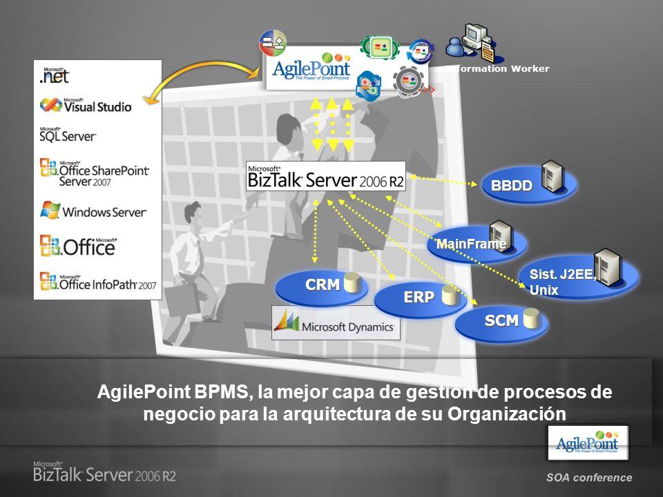Un entorno completo de composición de BPM & SOA desde Microsoft Visio Workflow Adaptable Composite Dynamic OBA & Business Apps Composite Dynamic OBA & Business Apps AgilePoint Smart.NET Model-driven BPM Engine Procesos directamente ejecutables basados en Composite Application Procesos directamente ejecutables basados en Composite Application AgilePoint Framework para orquestar Servicios SOA con : Office, SharePoint/MOSS, Windows WF, BizTalk, MS CRM, Axapta, Project, SQL, MICROSOFT + AgilePoint: Proporcionan una plataforma de procesos colaborativos y especializados para los diferentes equipos en las organizaciones