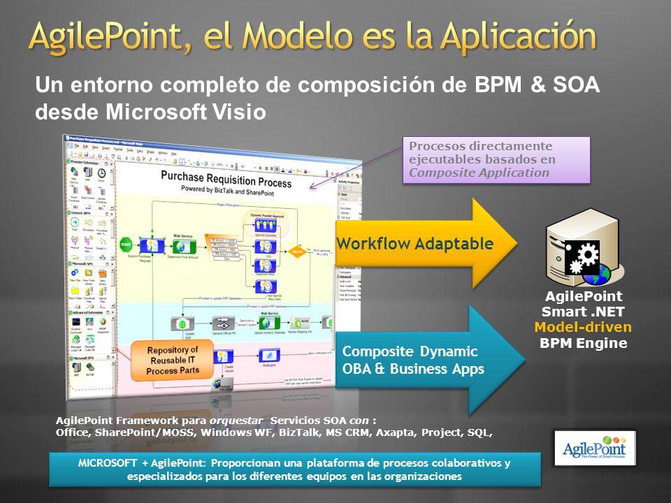 SOA conference Integración con BizTalk Server 2006 R2 Activos de Windows WF creados en Visual Studio