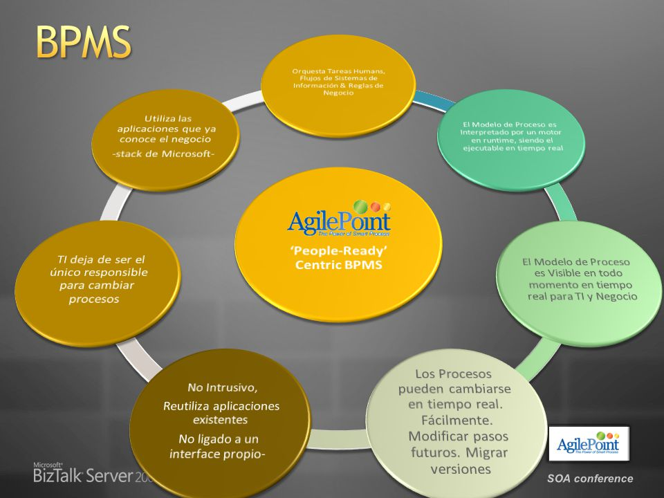 Account Management Advance Planning and Scheduling Advertising Assembly Asset Management Benefits Administration Branch Operations Built to Order Call Center Services Capacity Reservation Capital Expenditures Channel Management Check Request Processing Collateral Fulfillment Collections Commissions Processing Compensation Component Fabrication Corporate Communications Credit Request/ Authorization Customer Service, Acquisition Customer/Product Profitability Demand Planning Distribution Sales Financial Planning Integrated Logistics Internal Audit Inventory Management Investor Relation Invoicing IT Service Management Knowledge management Manufacturing Training Market Research Order Management Organizational Learning Payroll Processing Performance Management Performance Monitoring Performance Review Physical Inventory Planning and Resource Allocation Post-Sales Service Problem/Resolution Management Process Design Procurement Product Data Management Product Design, Development Product/Brand Marketing Production Scheduling Program Management Promotions Property Tracking/ Accounting Publicity Management Real Estate Management Recruitment Returns Management Sales Commission Planning Service Agreement Management Six Sigma Sourcing Strategy Development Supply Chain Management Time and Expense Processing Time Keeping and reporting Treasury and Cash Management Warehousing El mejor compositor, su mejor obra y la mejor orquesta también precisan de un buen director.