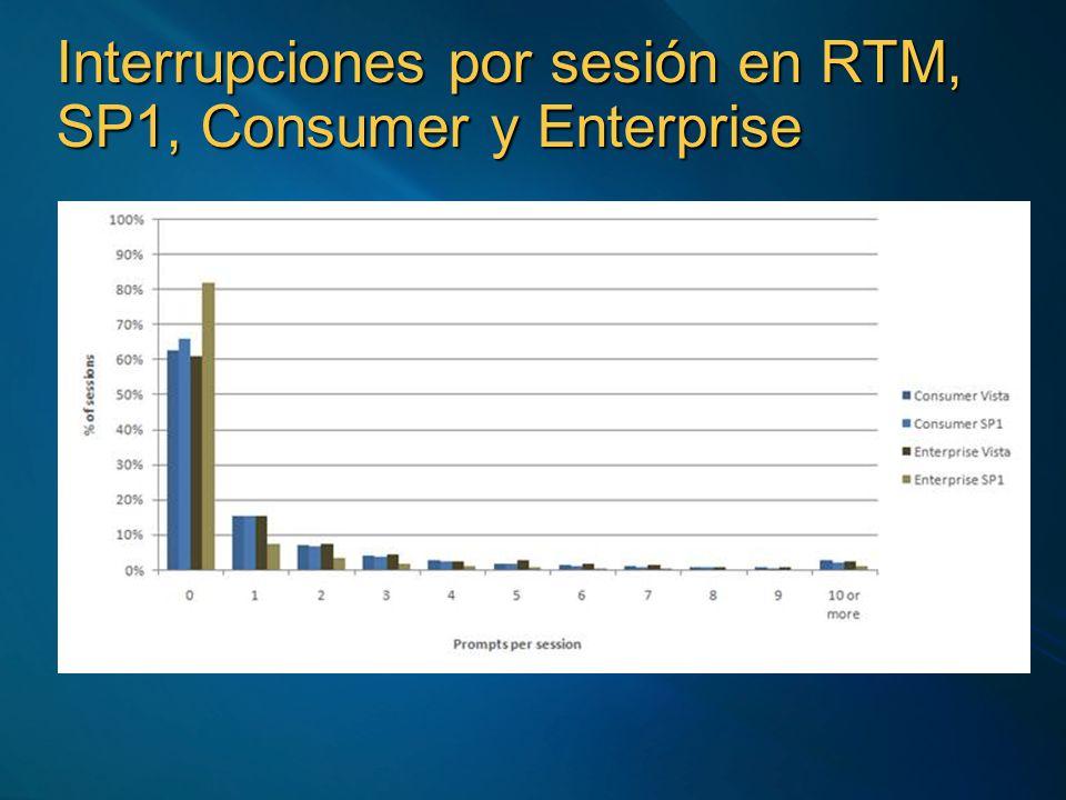 Interrupciones por sesión en RTM, SP1, Consumer y Enterprise