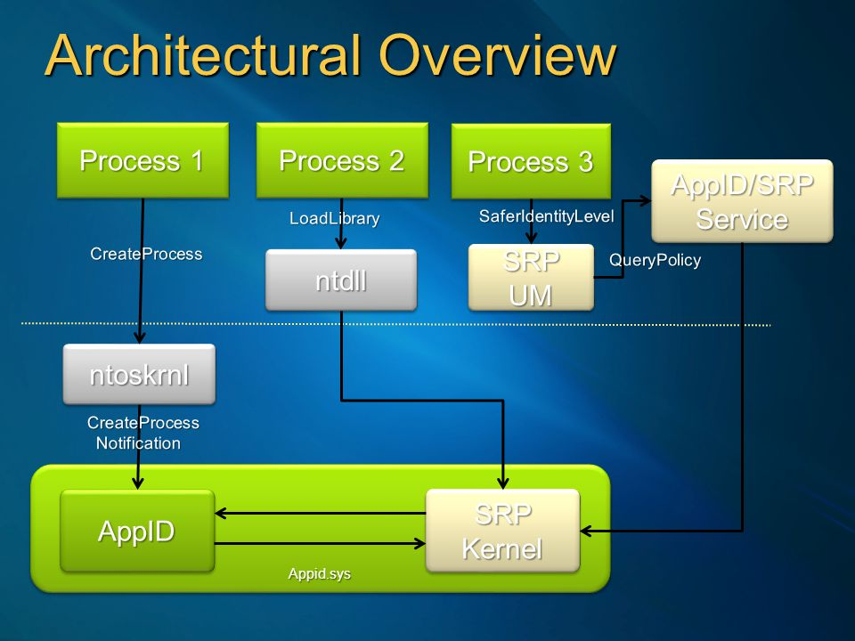 Architectural Overview Process 1 Appid.sysAppid.sys AppIDAppID SRP Kernel AppID/SRP Service SRP UM ntoskrnlntoskrnl Process 2 ntdllntdll Process 3